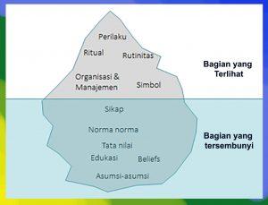 Budaya keselamatan dan kesehatan kerja, budaya k3, budaya keselamatan kerja